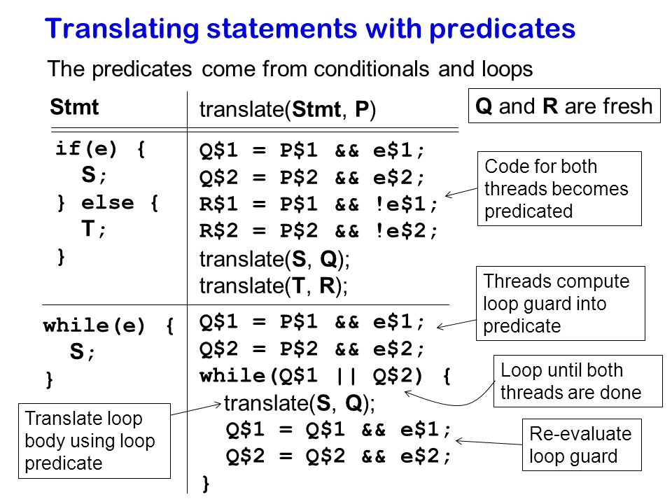 55 Translating statements with predicates if(e) { S ; } else { T ; } Stmt translate(Stmt, P) The predicates come from conditionals and loops Q$1 = P$1