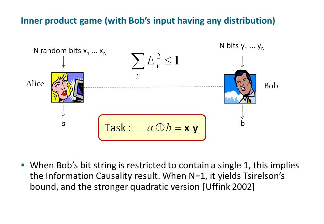 Inner product game (with Bob's input having any distribution)  When Bob's bit string is restricted to contain a single 1, this implies the Informatio