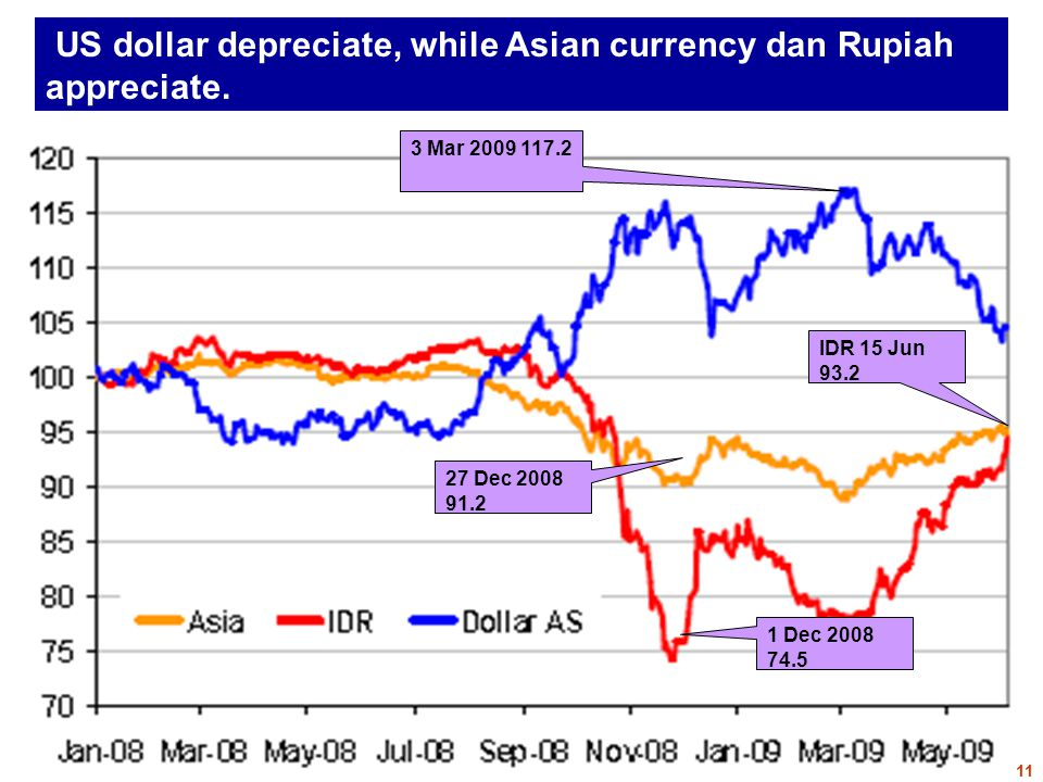 US dollar depreciate, while Asian currency dan Rupiah appreciate.