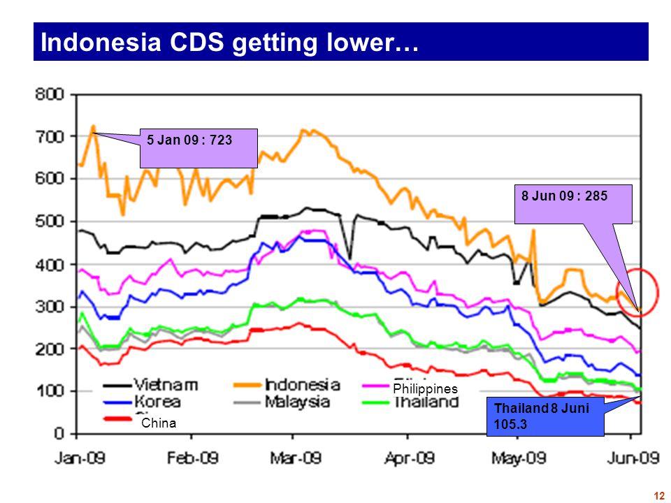 Indonesia CDS getting lower… 5 Jan 09 : 723 8 Jun 09 : 285 Thailand 8 Juni 105.3 Philippines China 12