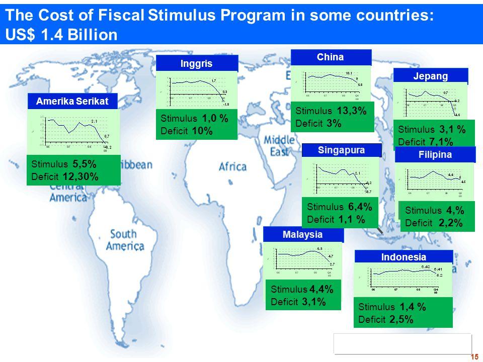 Amerika Serikat Stimulus 5,5% Deficit 12,30% Inggris Stimulus 1,0 % Deficit 10% China Stimulus 13,3% Deficit 3% Jepang Stimulus 3,1 % Deficit 7,1% Indonesia Stimulus 1,4 % Deficit 2,5% Malaysia Singapura Stimulus 6,4% Deficit 1,1 % Stimulus 4,4% Deficit 3,1% Filipina Stimulus 4,% Deficit 2,2% The Cost of Fiscal Stimulus Program in some countries: US$ 1.4 Billion 15