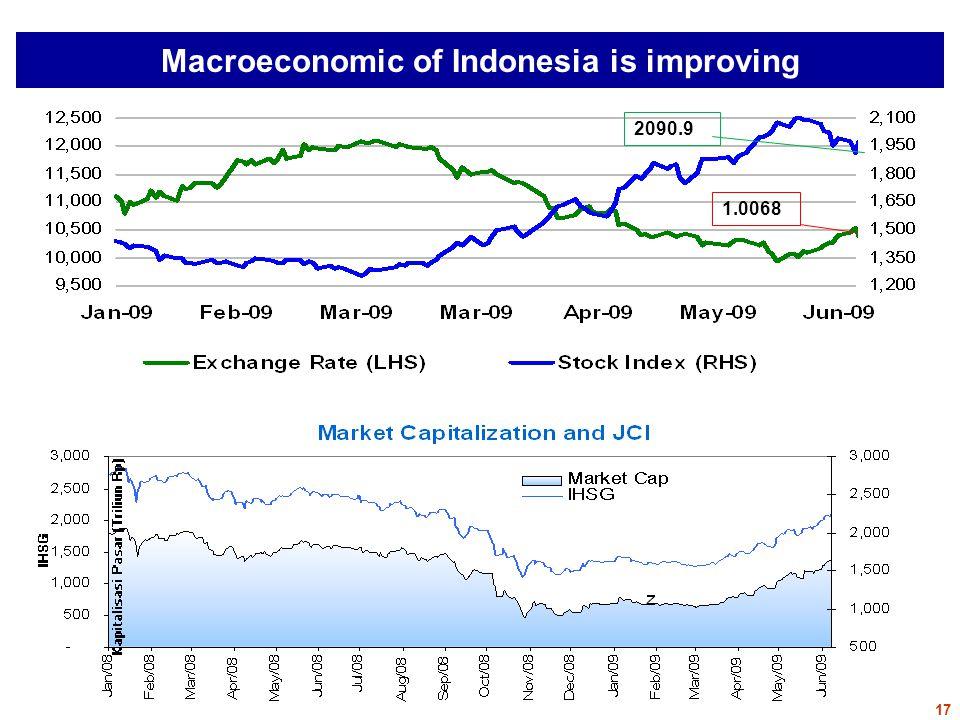 Macroeconomic of Indonesia is improving 2090.9 1.0068 17