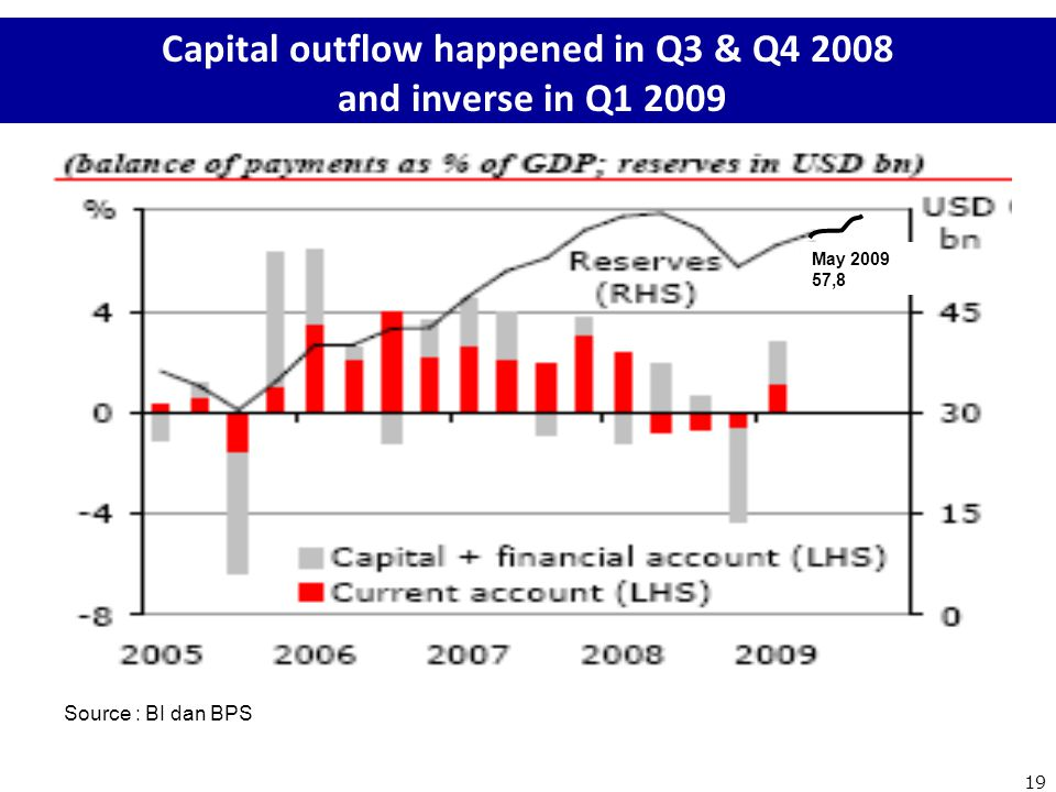Capital outflow happened in Q3 & Q4 2008 and inverse in Q1 2009 Source : BI dan BPS 19 May 2009 57,8