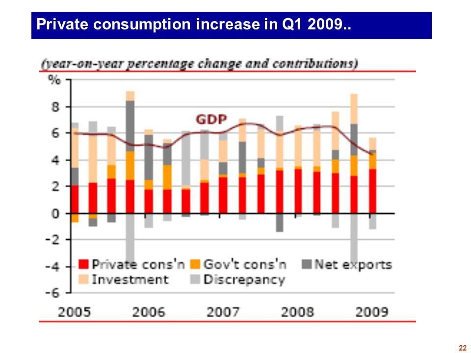 Private consumption increase in Q1 2009.. 22