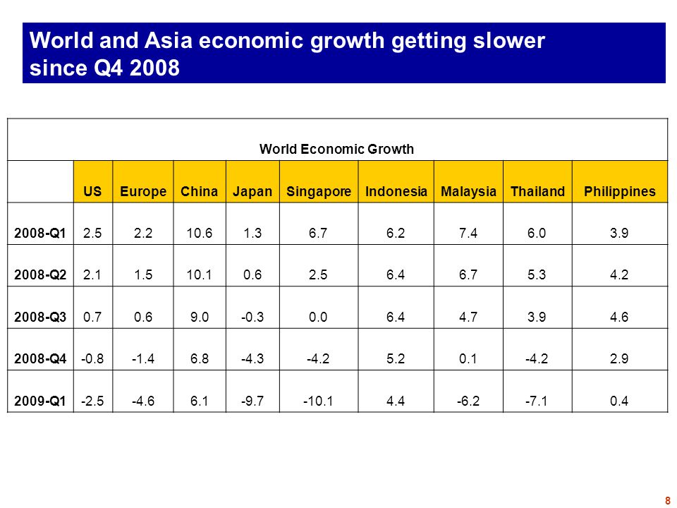 World and Asia economic growth getting slower since Q4 2008 World Economic Growth USEuropeChinaJapanSingaporeIndonesiaMalaysiaThailandPhilippines 2008-Q12.52.210.61.36.76.27.46.03.9 2008-Q22.11.510.10.62.56.46.75.34.2 2008-Q30.70.69.0-0.30.06.44.73.94.6 2008-Q4-0.8-1.46.8-4.3-4.25.20.1-4.22.9 2009-Q1-2.5-4.66.1-9.7-10.14.4-6.2-7.10.4 8