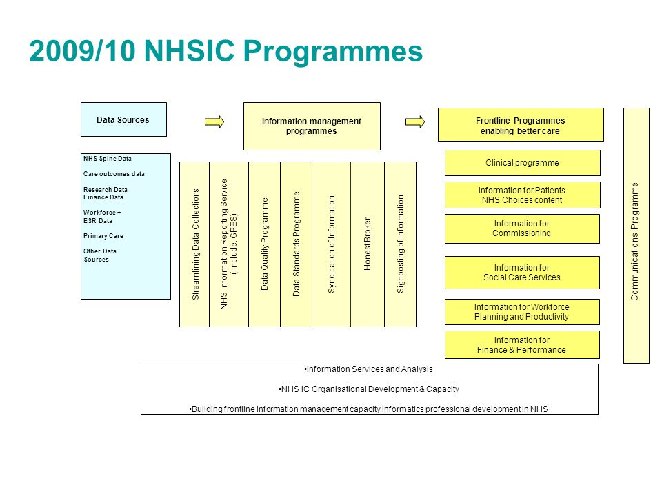 2009/10 NHSIC Programmes Data Sources Information for Commissioning Clinical programme Information for Finance & Performance Information for Workforce