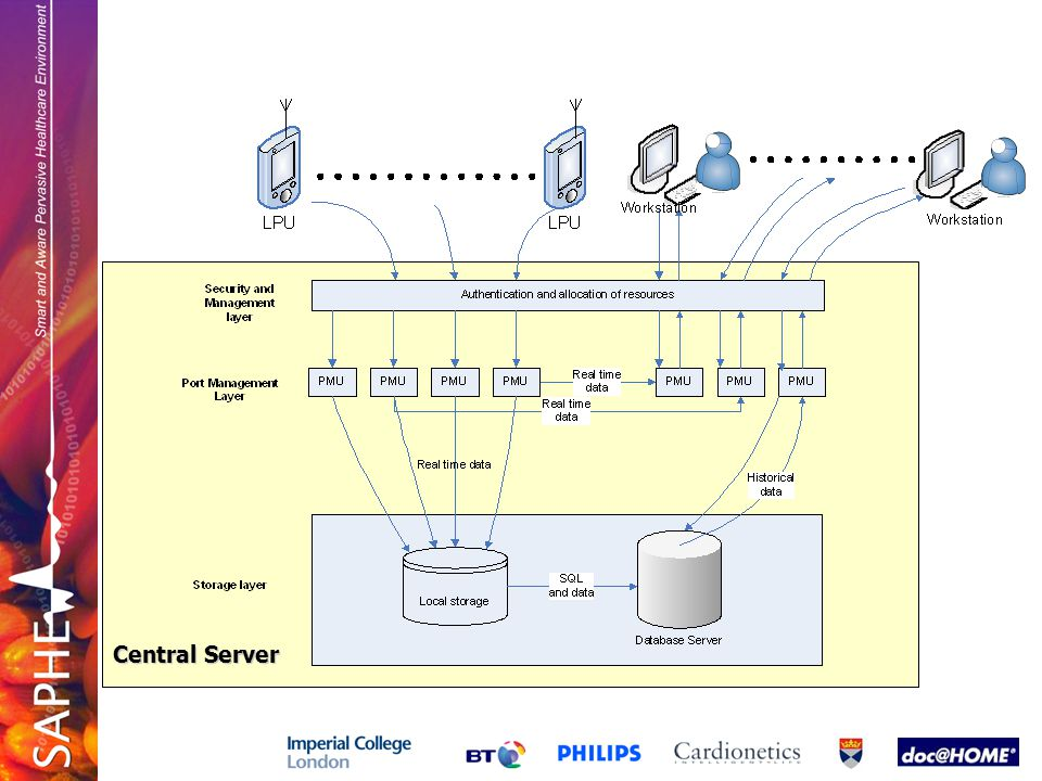 Central Server