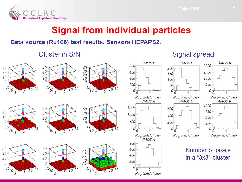 """Calice PDR 5 Signal from individual particles Number of pixels in a """"3x3"""" cluster Cluster in S/N Beta source (Ru106) test results. Sensors HEPAPS2. Si"""
