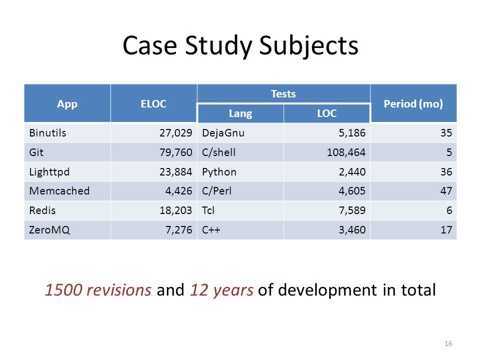 Case Study Subjects AppELOC Tests Period (mo) LangLOC Binutils27,029DejaGnu5,18635 Git79,760C/shell108,4645 Lighttpd23,884Python2,44036 Memcached4,426C/Perl4,60547 Redis18,203Tcl7,5896 ZeroMQ7,276C++3,46017 1500 revisions and 12 years of development in total 16
