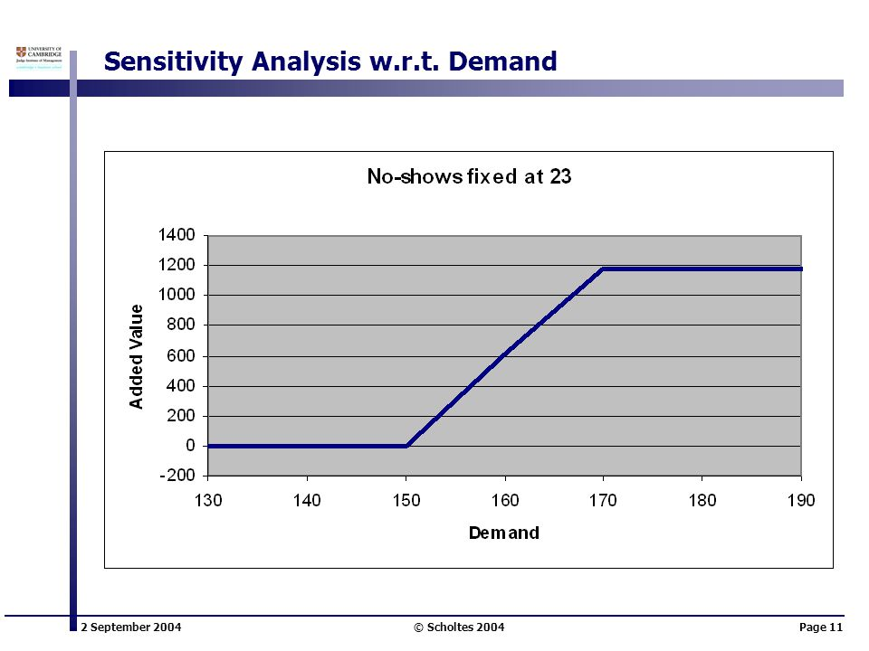 2 September 2004 © Scholtes 2004Page 11 Sensitivity Analysis w.r.t. Demand