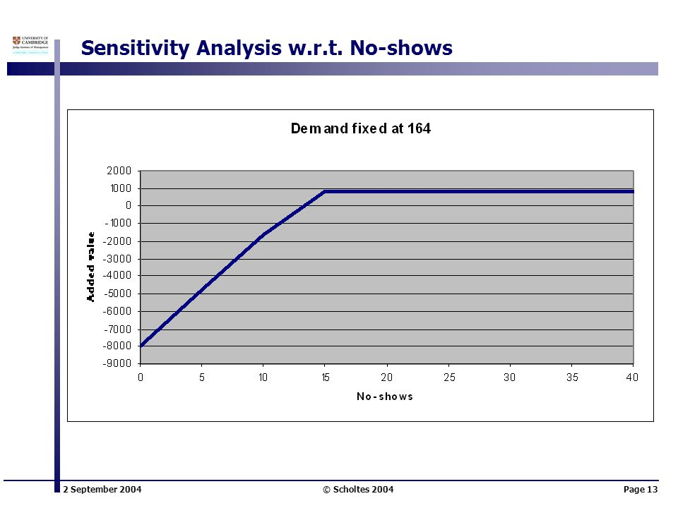 2 September 2004 © Scholtes 2004Page 13 Sensitivity Analysis w.r.t. No-shows