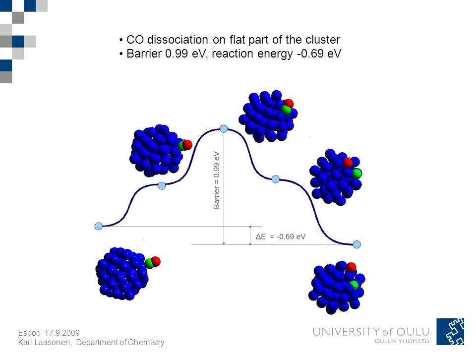 Espoo Kari Laasonen, Department of Chemistry CO dissociation on flat part of the cluster Barrier 0.99 eV, reaction energy eV