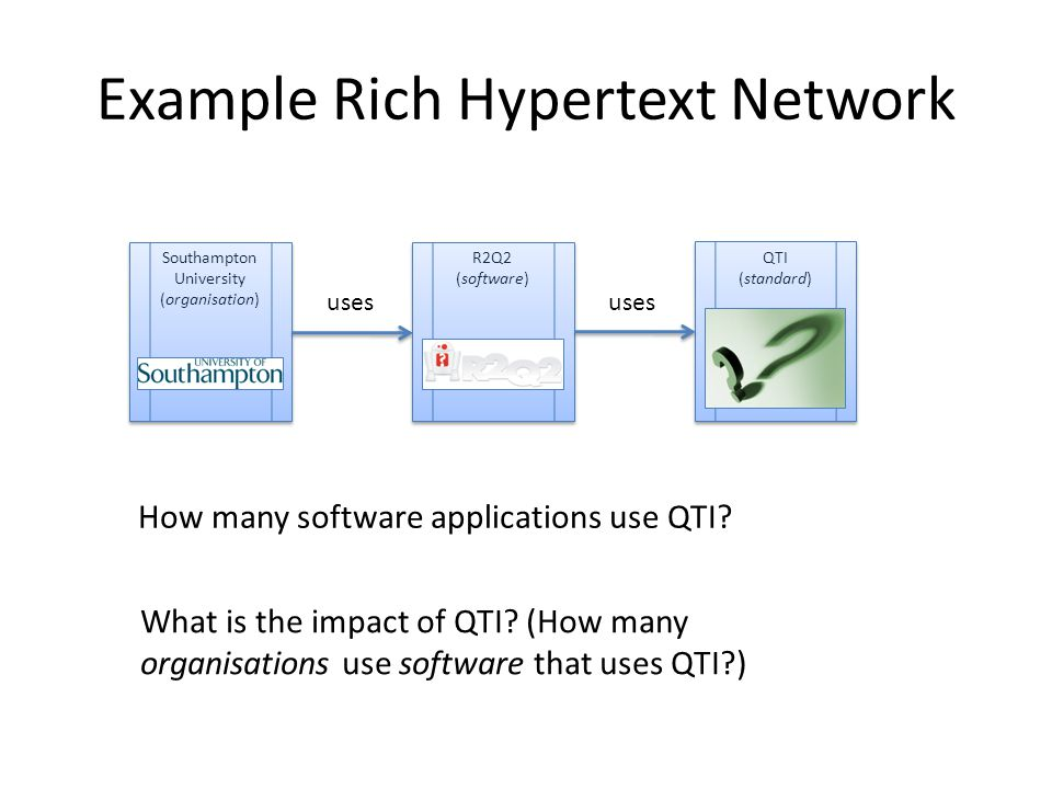 Example Rich Hypertext Network Southampton University (organisation) Southampton University (organisation) uses R2Q2 (software) R2Q2 (software) QTI (standard) QTI (standard) uses How many software applications use QTI.