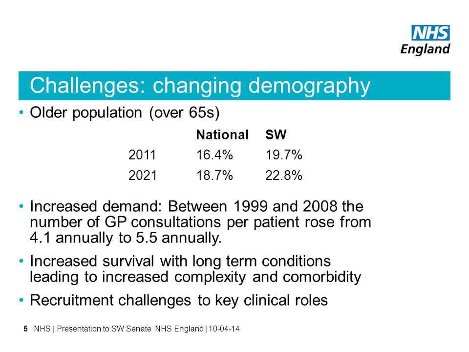 Challenges: changing demography Older population (over 65s) Increased demand: Between 1999 and 2008 the number of GP consultations per patient rose from 4.1 annually to 5.5 annually.