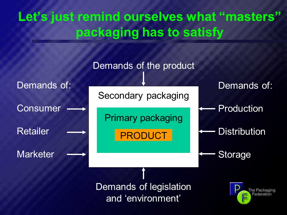 11 Let's just remind ourselves what masters packaging has to satisfy PRODUCT Primary packaging Secondary packaging Demands of the product Demands of legislation and 'environment' Demands of: Consumer Retailer Marketer Demands of: Production Distribution Storage