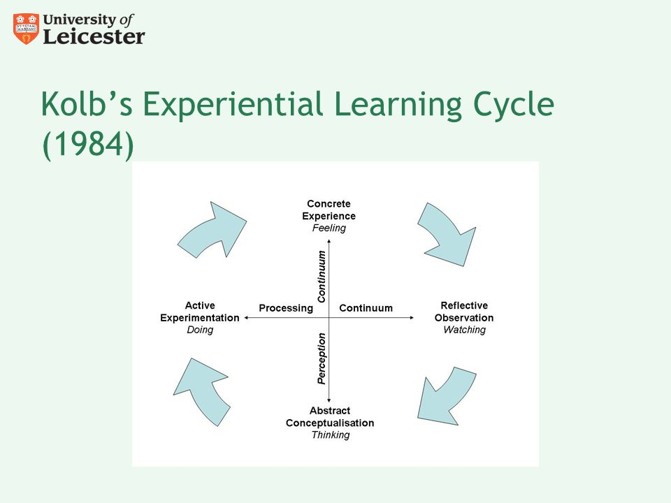 Kolb's Experiential Learning Cycle (1984)