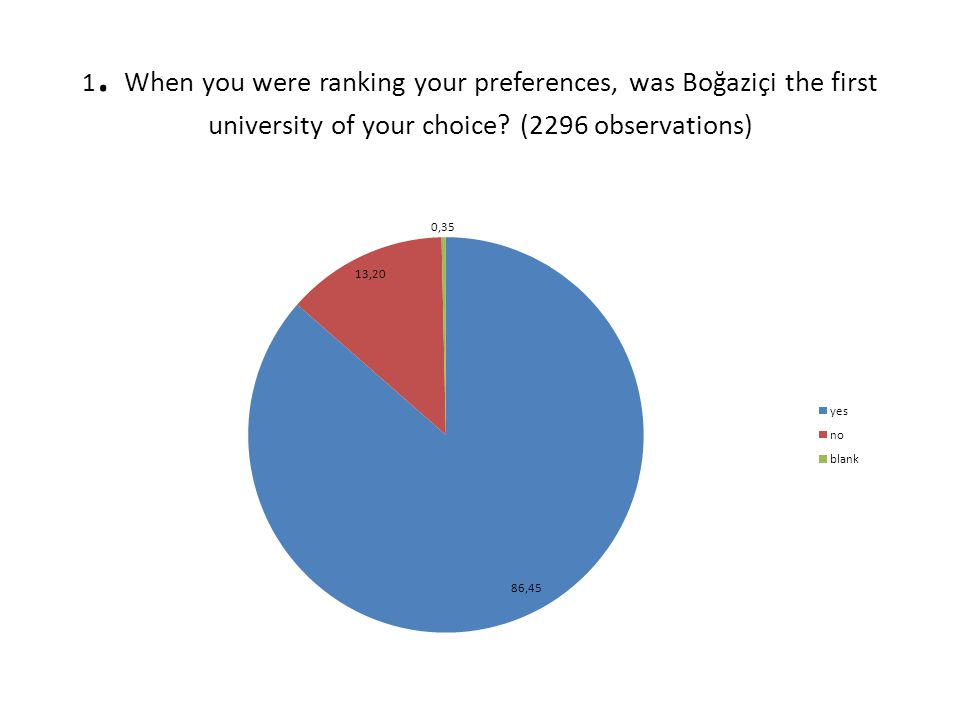 1. When you were ranking your preferences, was Boğaziçi the first university of your choice.