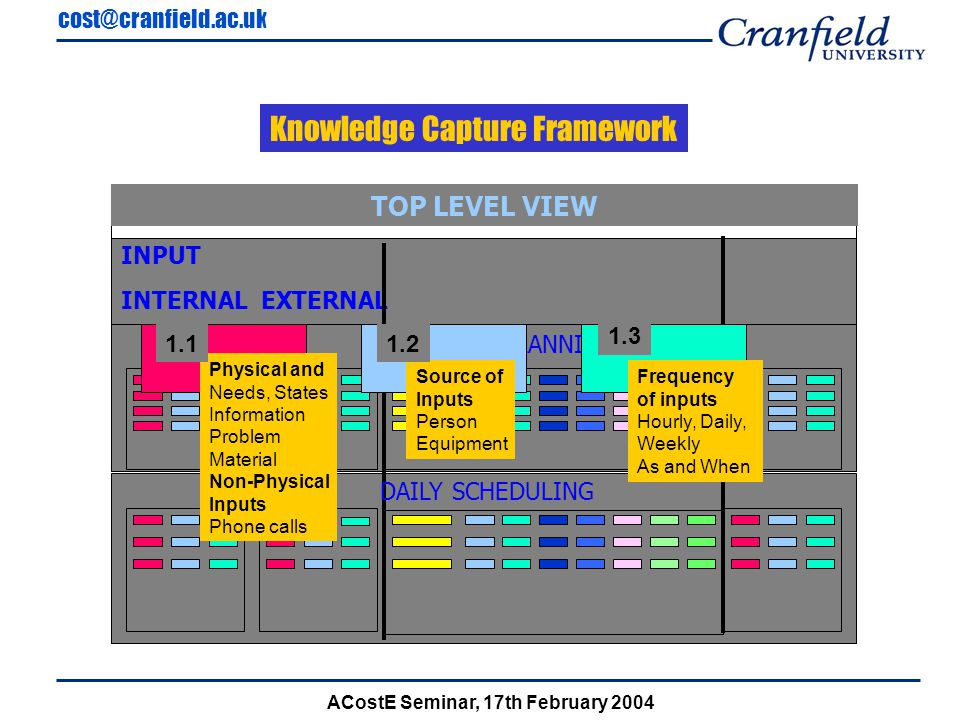 cost@cranfield.ac.uk ACostE Seminar, 17th February 2004 INPUT INTERNAL EXTERNAL TOP LEVEL VIEW WEEKLY PLANNING DAILY SCHEDULING Physical and Needs, States Information Problem Material Non-Physical Inputs Phone calls Source of Inputs Person Equipment Frequency of inputs Hourly, Daily, Weekly As and When 1.11.2 1.3 Knowledge Capture Framework