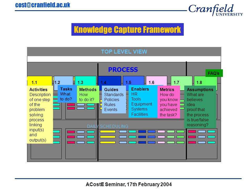cost@cranfield.ac.uk ACostE Seminar, 17th February 2004 PROCESS INTERNAL EXTERNAL TOP LEVEL VIEW WEEKLY PLANNING DAILY SCHEDULING 1.11.71.61.51.41.31.21.8 Activities Description of one step of the problem solving process linking input(s) and output(s) Tasks What to do.