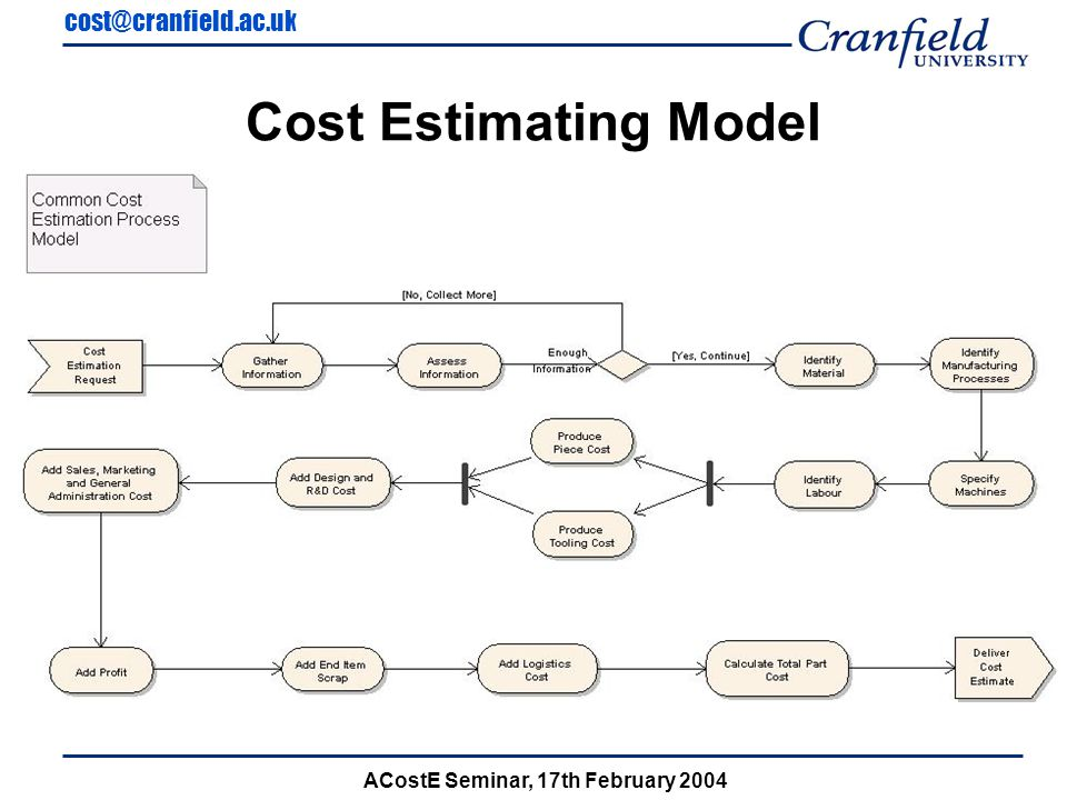 cost@cranfield.ac.uk ACostE Seminar, 17th February 2004 Cost Estimating Model
