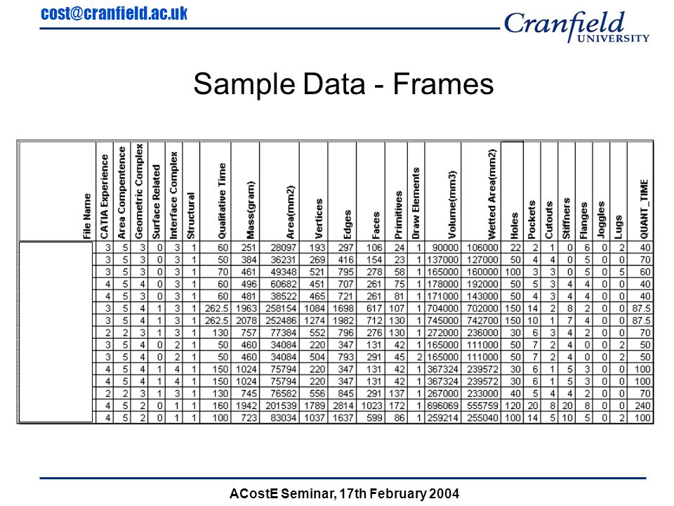 cost@cranfield.ac.uk ACostE Seminar, 17th February 2004 Sample Data - Frames