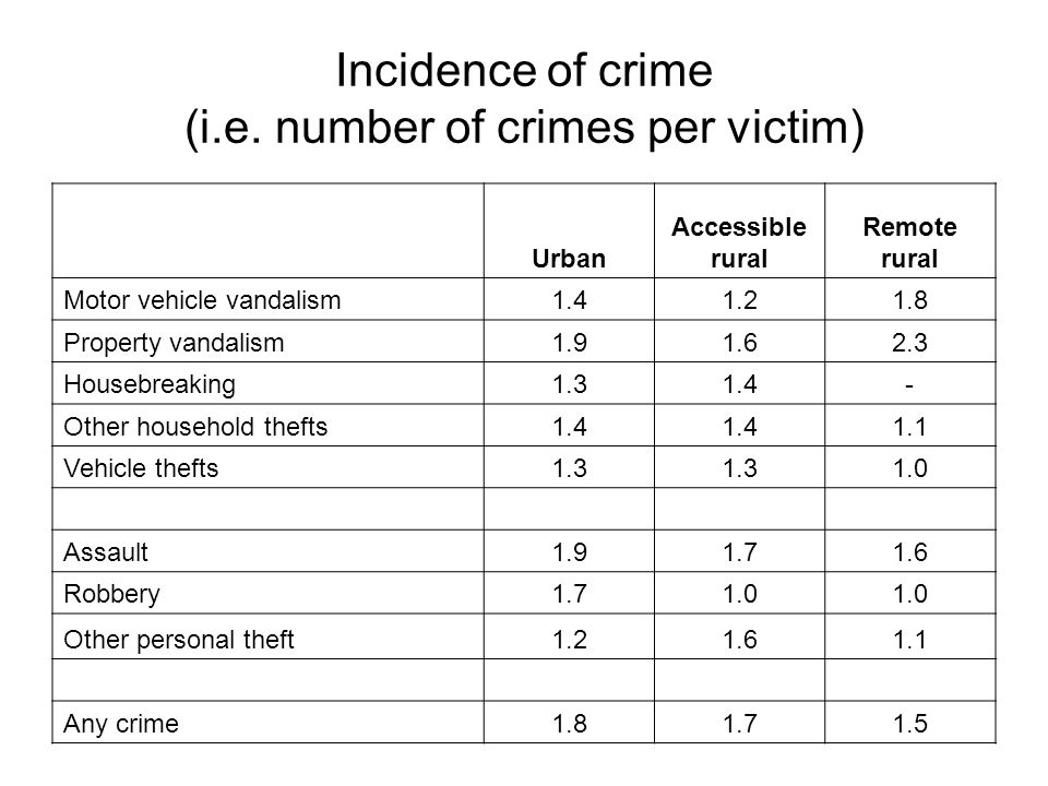Incidence of crime (i.e. number of crimes per victim) Urban Accessible rural Remote rural Motor vehicle vandalism1.41.21.8 Property vandalism1.91.62.3