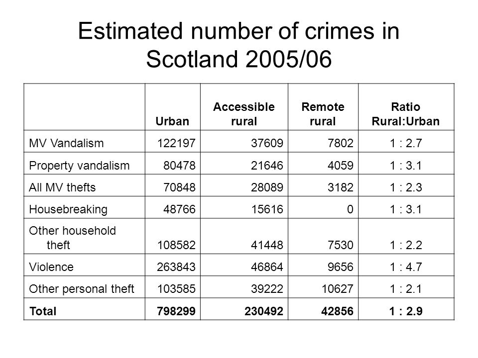 Estimated number of crimes in Scotland 2005/06 Urban Accessible rural Remote rural Ratio Rural:Urban MV Vandalism : 2.7 Property vandalism : 3.1 All MV thefts : 2.3 Housebreaking : 3.1 Other household theft : 2.2 Violence : 4.7 Other personal theft : 2.1 Total : 2.9