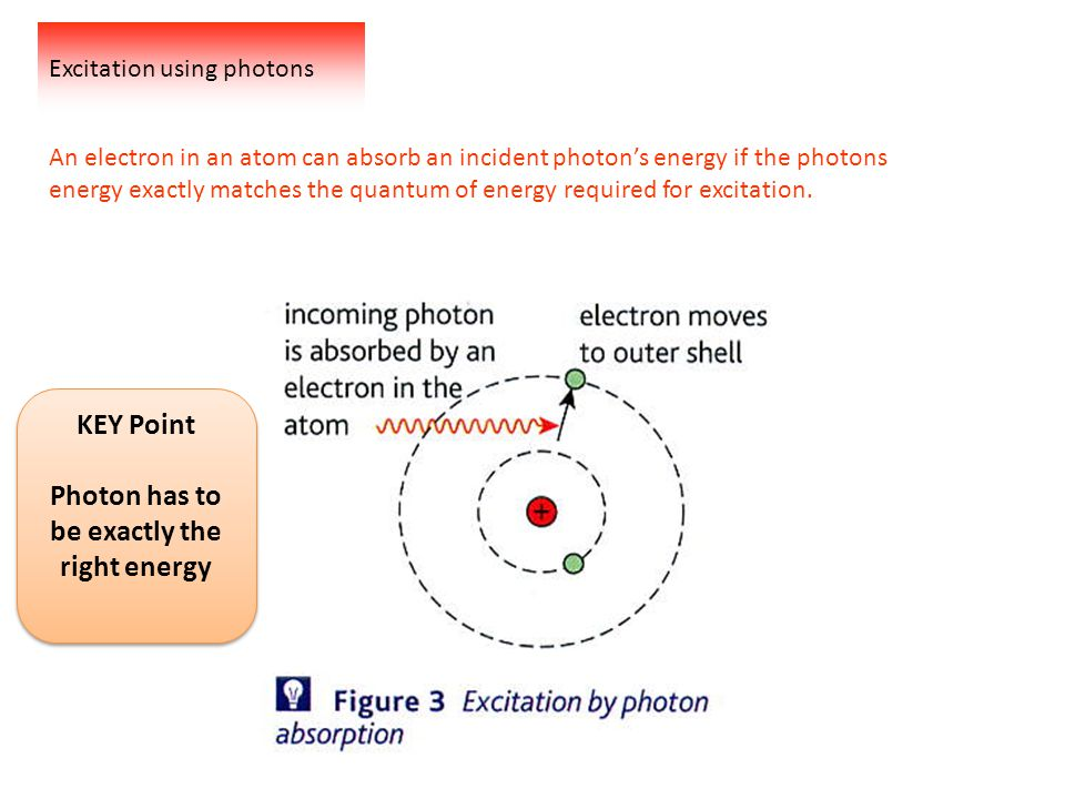 Excitation using photons An electron in an atom can absorb an incident photon's energy if the photons energy exactly matches the quantum of energy required for excitation.