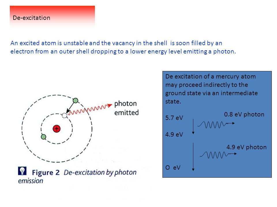 De-excitation An excited atom is unstable and the vacancy in the shell is soon filled by an electron from an outer shell dropping to a lower energy level emitting a photon.