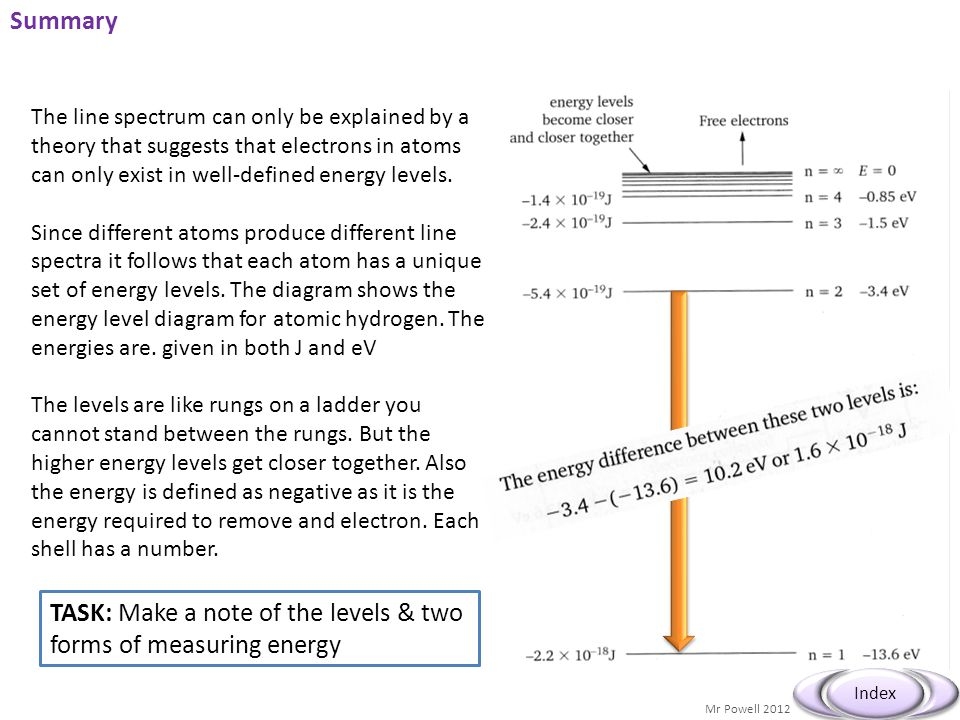 Mr Powell 2012 Index Summary The line spectrum can only be explained by a theory that suggests that electrons in atoms can only exist in well-defined energy levels.