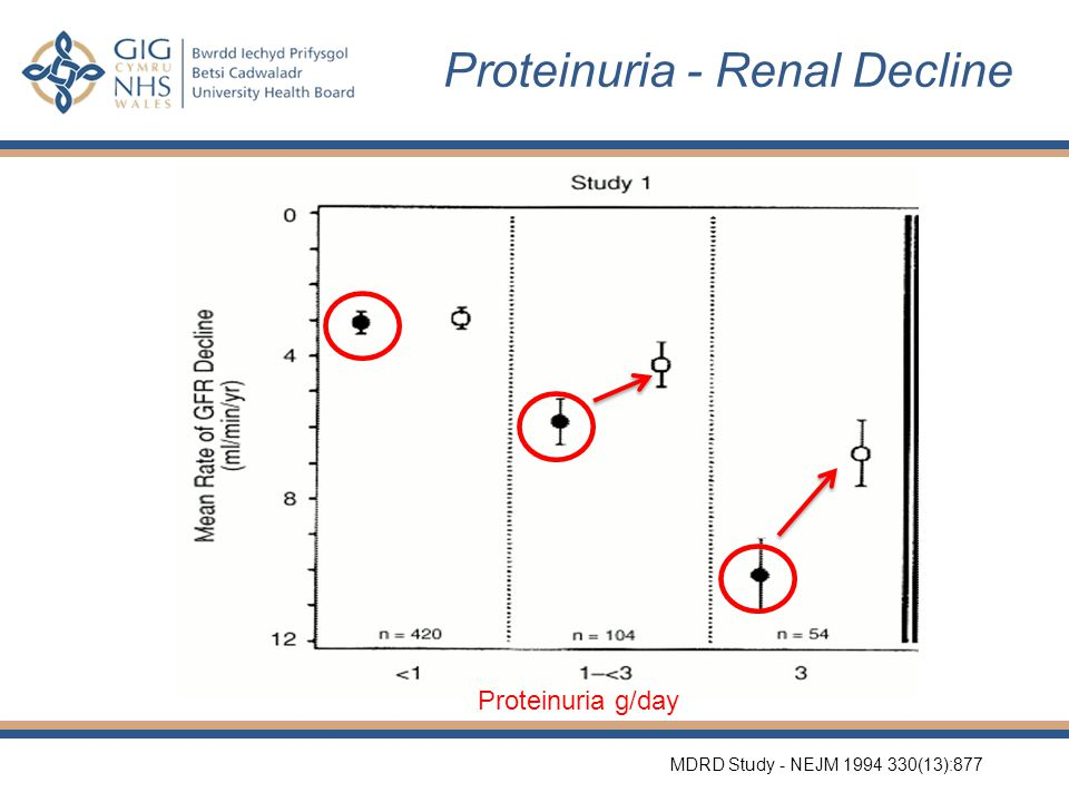 Proteinuria - Renal Decline MDRD Study - NEJM 1994 330(13):877 Proteinuria g/day