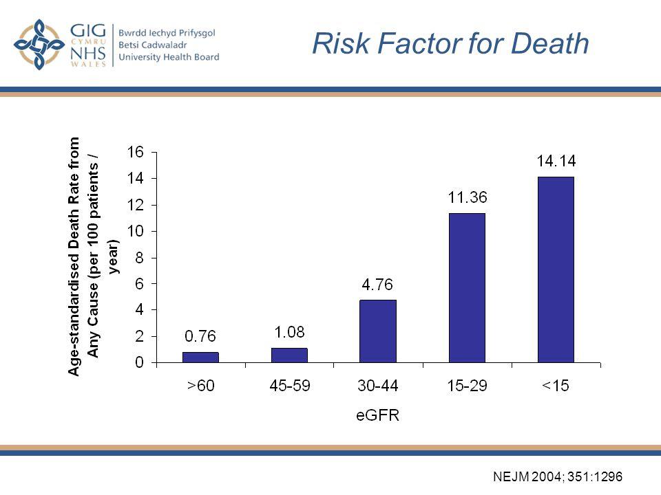 Risk Factor for Death N Engl J Med 2004;351:1296-305. NEJM 2004; 351:1296