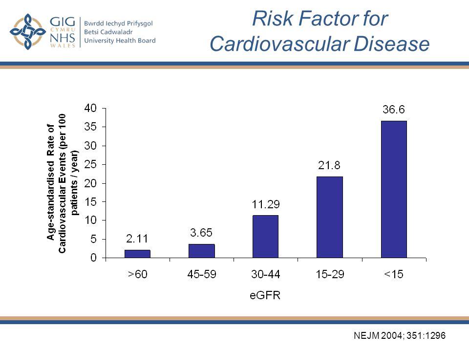 Risk Factor for Cardiovascular Disease N Engl J Med 2004;351:1296-305. NEJM 2004; 351:1296