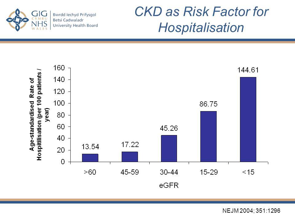 CKD as Risk Factor for Hospitalisation N Engl J Med 2004;351:1296-305. NEJM 2004; 351:1296