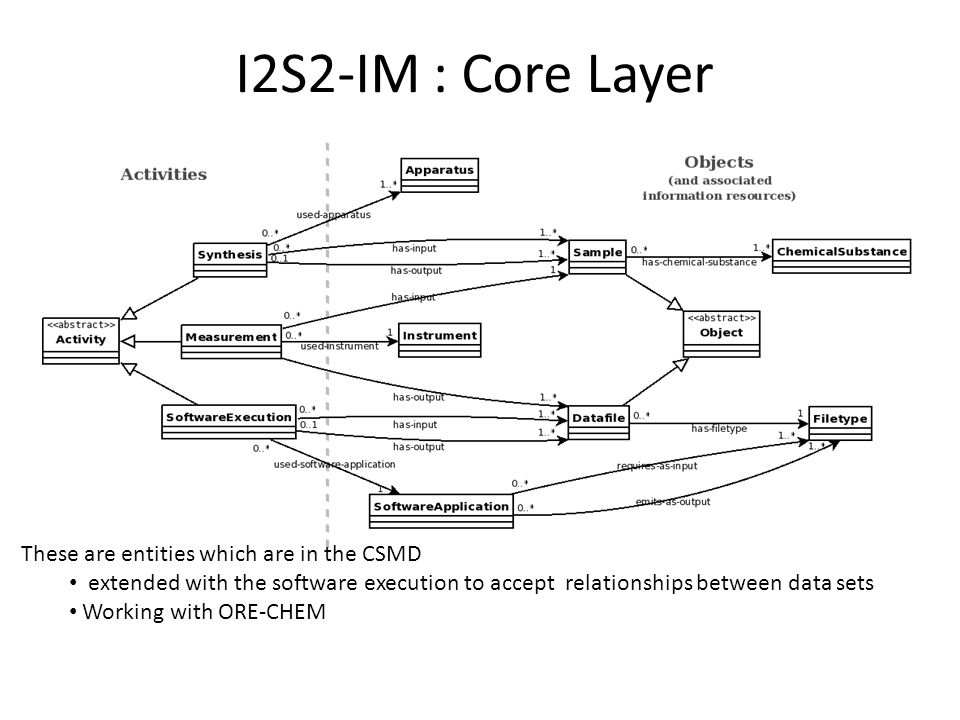 I2S2-IM : Core Layer These are entities which are in the CSMD extended with the software execution to accept relationships between data sets Working with ORE-CHEM