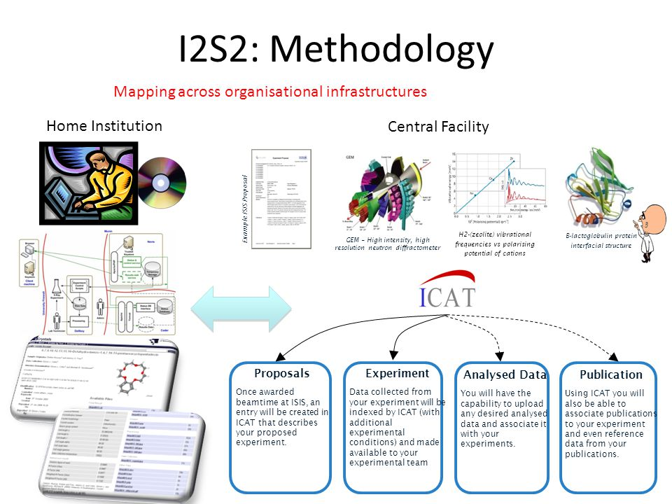 I2S2: Methodology Mapping across organisational infrastructures Proposals Once awarded beamtime at ISIS, an entry will be created in ICAT that describes your proposed experiment.