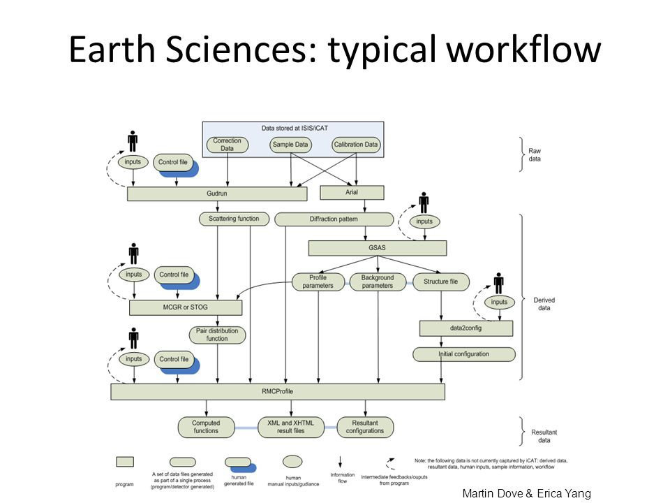 Earth Sciences: typical workflow Martin Dove & Erica Yang