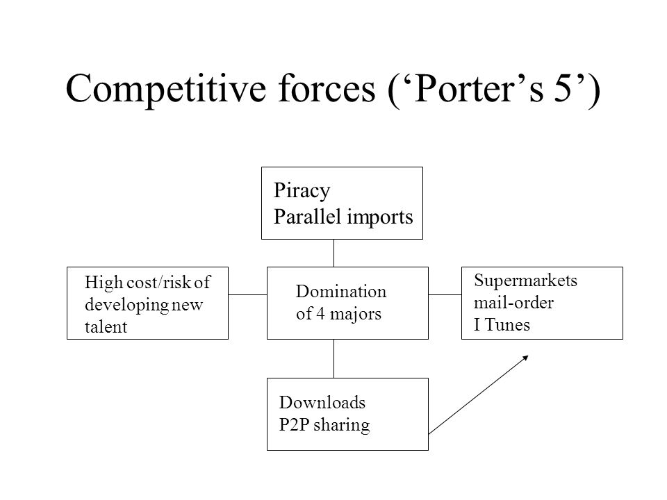 Competitive forces ('Porter's 5') Domination of 4 majors Supermarkets mail-order I Tunes Piracy Parallel imports Downloads P2P sharing High cost/risk of developing new talent