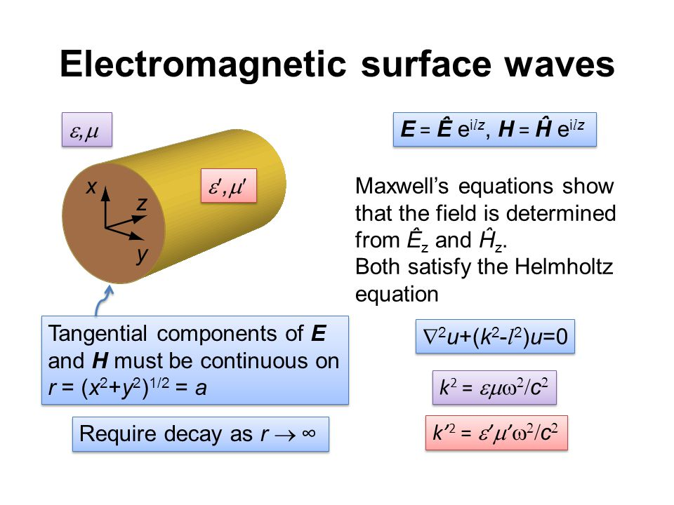 Electromagnetic surface waves x y z ,, ,, ,, ,, E = Ê e i l z, H = Ĥ e i l z Maxwell's equations show that the field is determined from Ê z and Ĥ z.