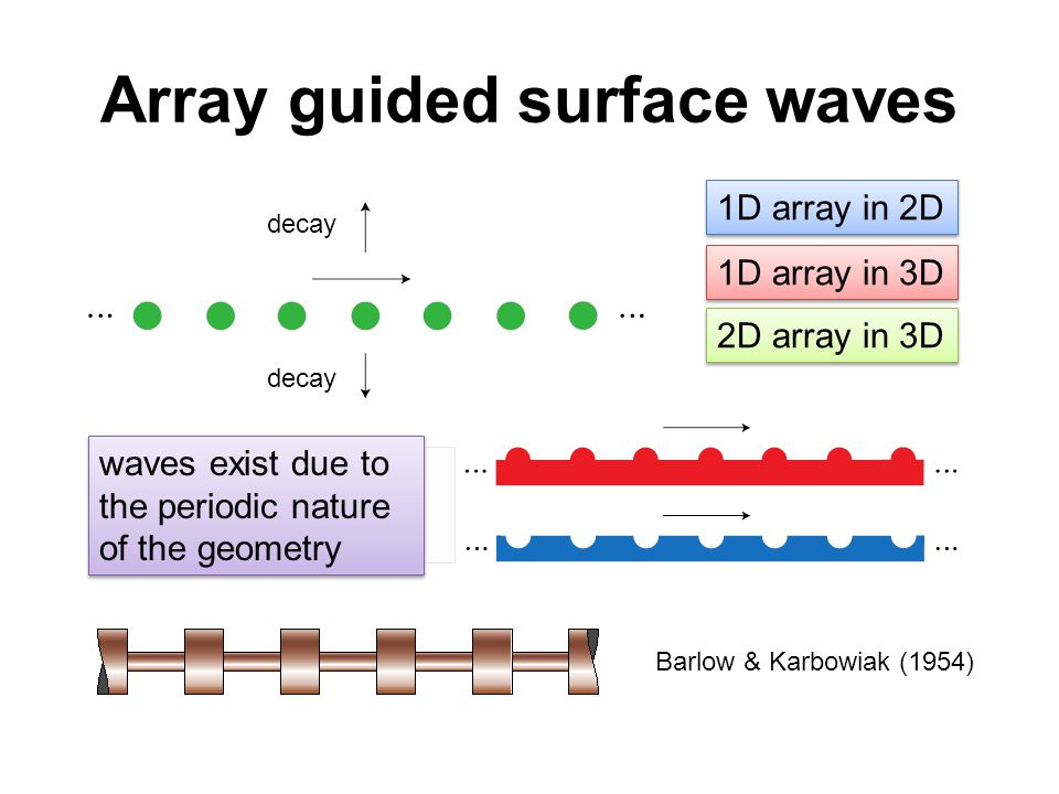 Array guided surface waves decay 1D array in 2D 1D array in 3D 2D array in 3D waves exist due to the periodic nature of the geometry Barlow & Karbowiak (1954)
