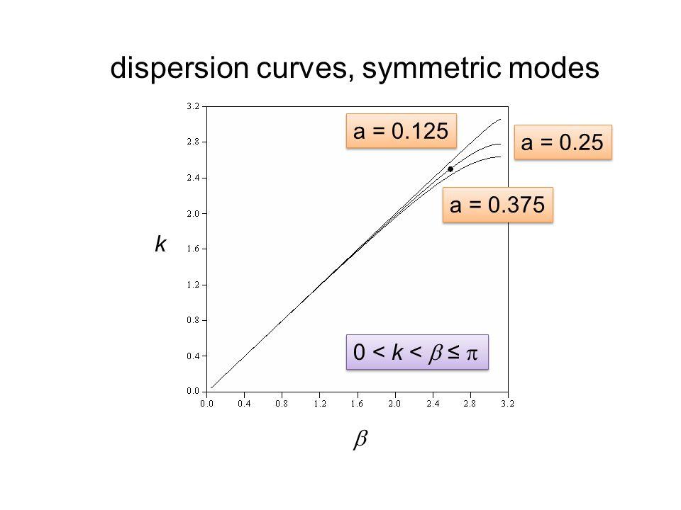dispersion curves, symmetric modes k  a = 0.125 a = 0.25 a = 0.375 0 < k <  ≤ 