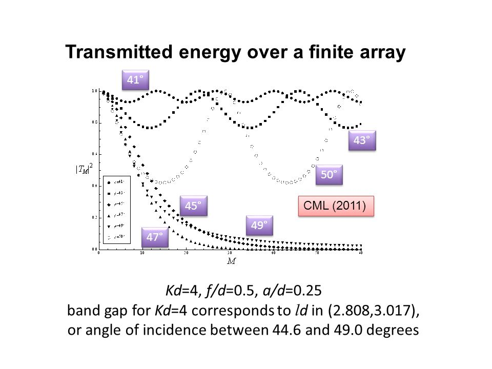 Transmitted energy over a finite array Kd=4, f/d=0.5, a/d=0.25 band gap for Kd=4 corresponds to l d in (2.808,3.017), or angle of incidence between 44.6 and 49.0 degrees CML (2011) 41° 43° 45° 47° 49° 50°