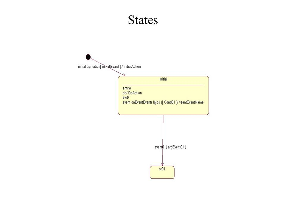 States initial and final substates –sequential, concurrent history states