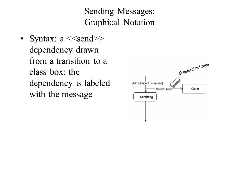 Sending Messages: Textual Notation