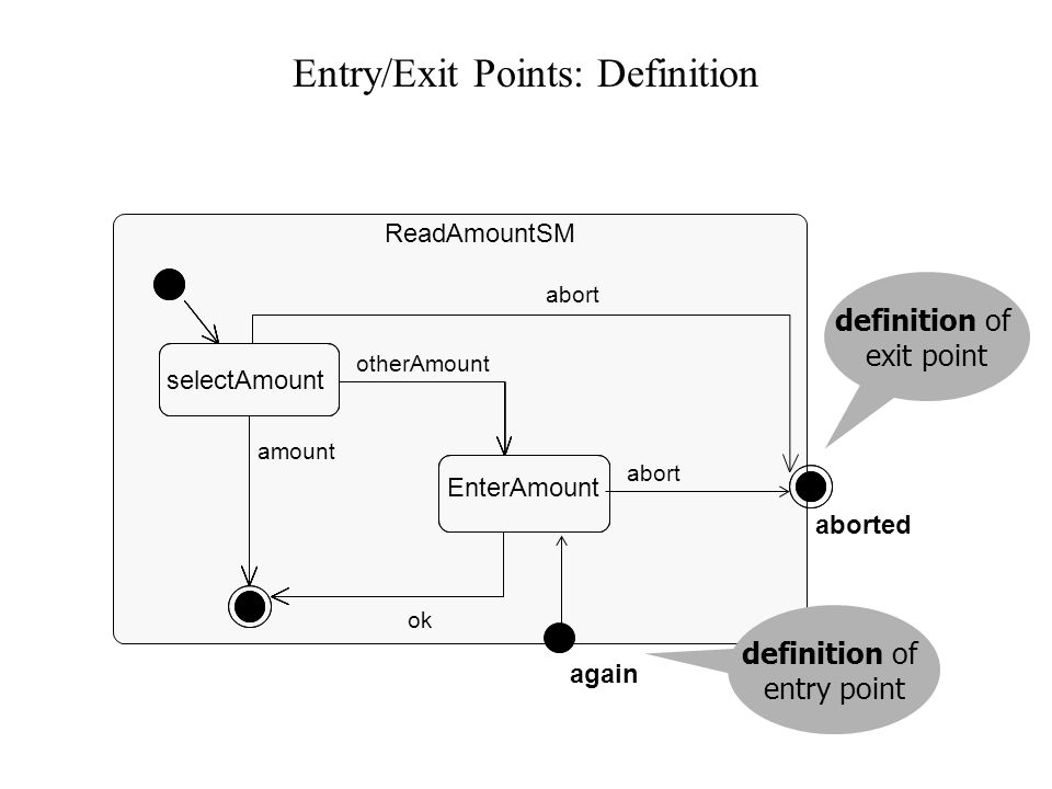 Entry/Exit Points: Usage VerifyCard OutOfService acceptCard ReleaseCard VerifyTransaction outOfService releaseCard ATM ReadAmount : ReadAmountSM aborted usage of exit point usage of entry point rejectTransaction again invoked submachine