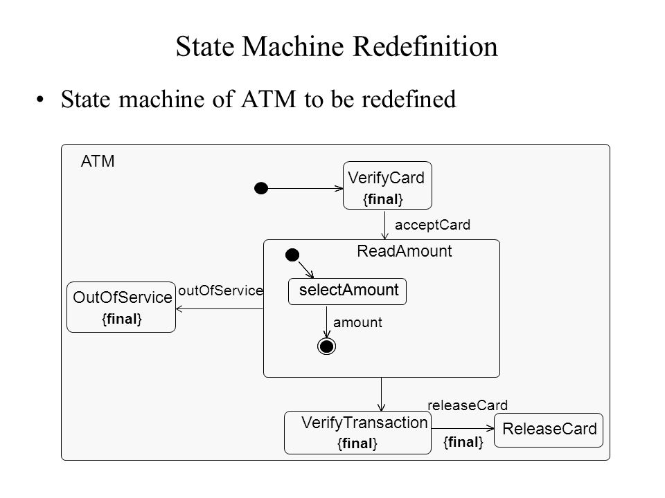 Specialization Redefinition as part of class specialization ATM acceptCard() outOfService() amount() Behaviour Statemachine FlexibleATM otherAmount() rejectTransaction() Behaviour Statemachine >