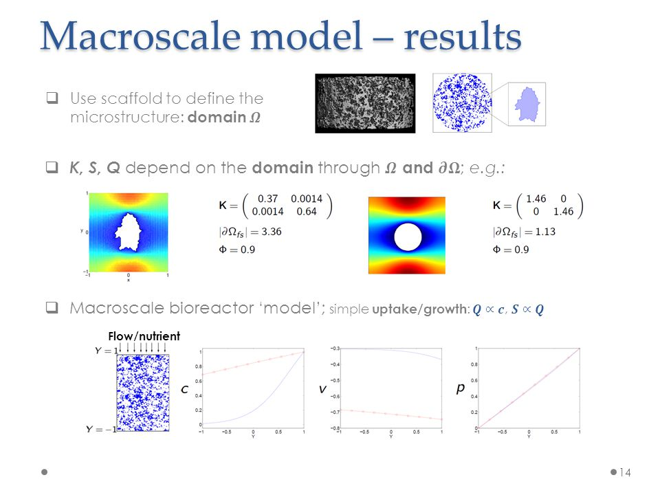 Summary 15 Phenomenological model  Continuum macroscale model for TE applications  Accommodates: 1.