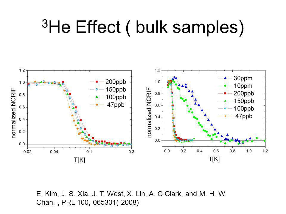 3 He Effect ( bulk samples) E. Kim, J. S. Xia, J. T. West, X. Lin, A. C Clark, and M. H. W. Chan,, PRL 100, 065301( 2008)