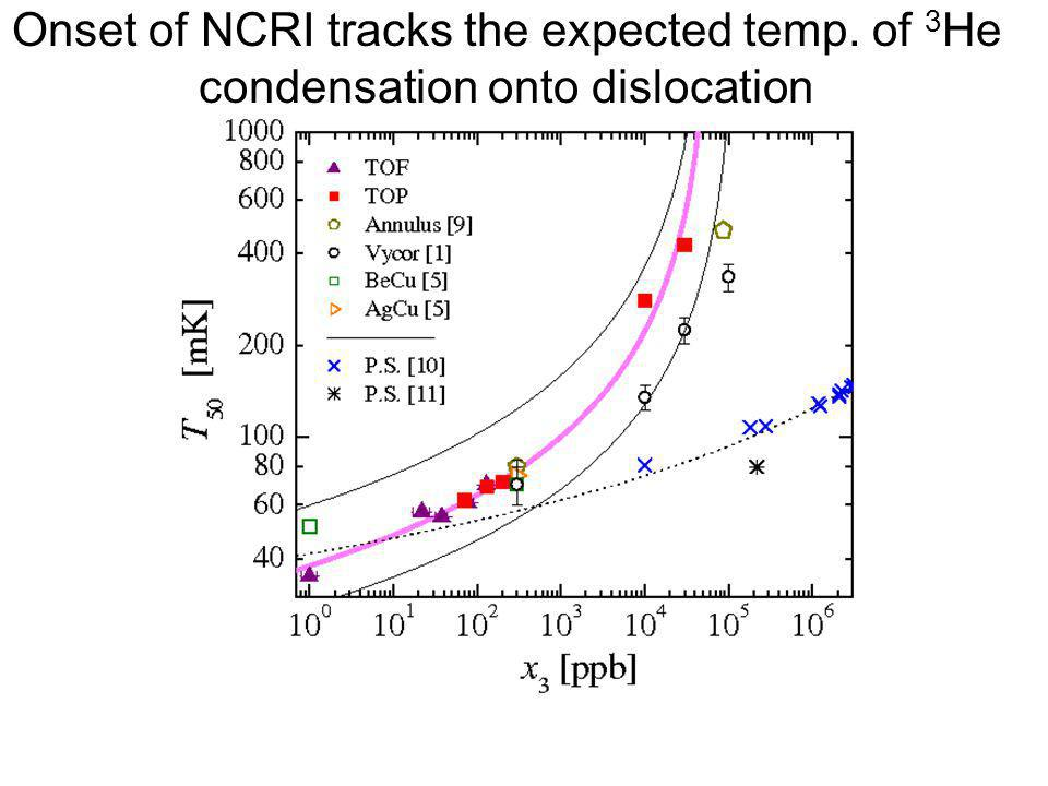 Onset of NCRI tracks the expected temp. of 3 He condensation onto dislocation