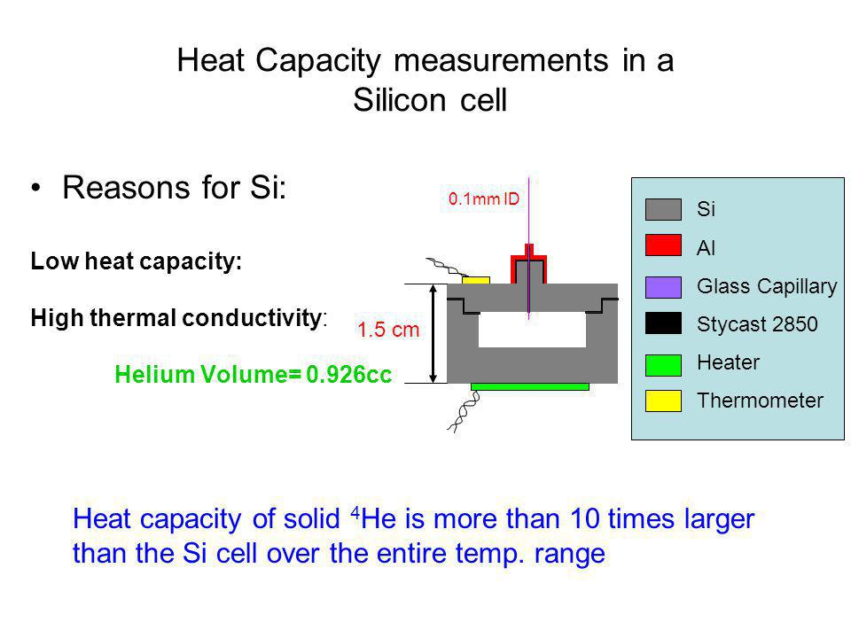 Heat Capacity measurements in a Silicon cell Si Al Glass Capillary Stycast 2850 Heater Thermometer Reasons for Si: Low heat capacity: High thermal con